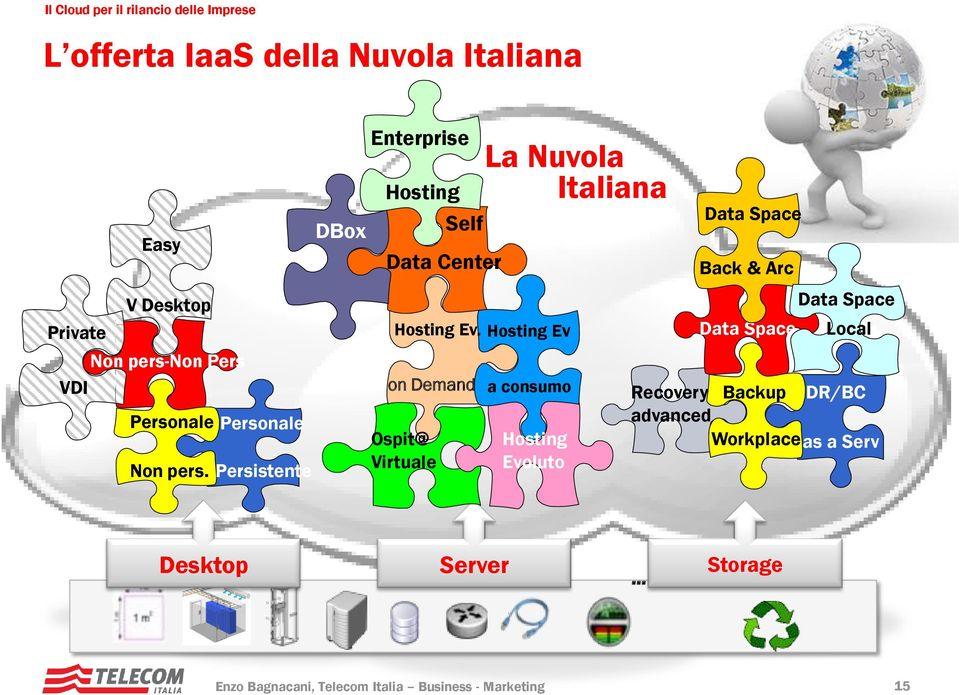 Hosting Ev on Demand a consumo Ospit@ Virtuale La Nuvola Italiana Hosting Evoluto Data Space Back