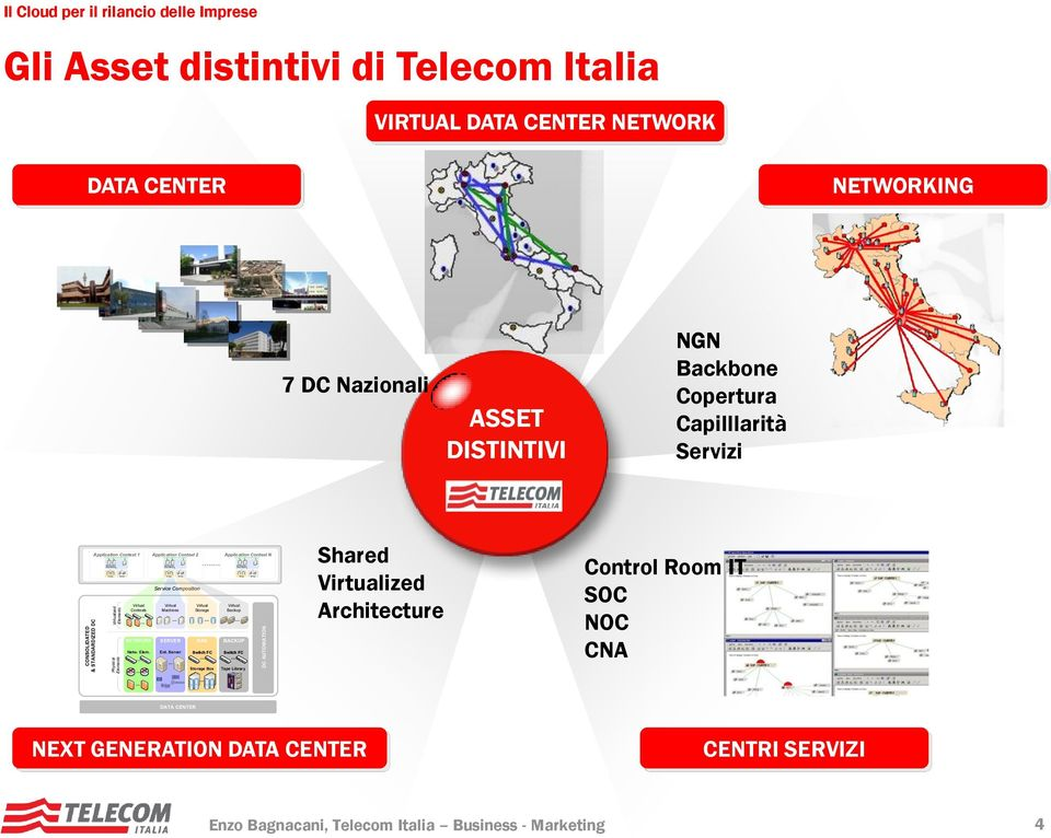 NGN Backbone Copertura Capilllarità Servizi Application Context 1 Application Context 2 Service Composition Virtual Virtual Virtual Contexts Machines Storage NETWORK SERVER SAN Netw. Elem. Ent.