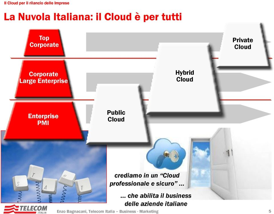 Enterprise PMI Public Cloud crediamo in un Cloud