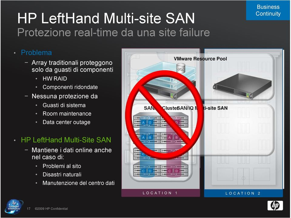 outage SAN/iQ ClusterSAN/iQ Multi-site SAN A D A D VMware Resource Pool HP LeftHand Multi-Site SAN Mantiene i dati online anche