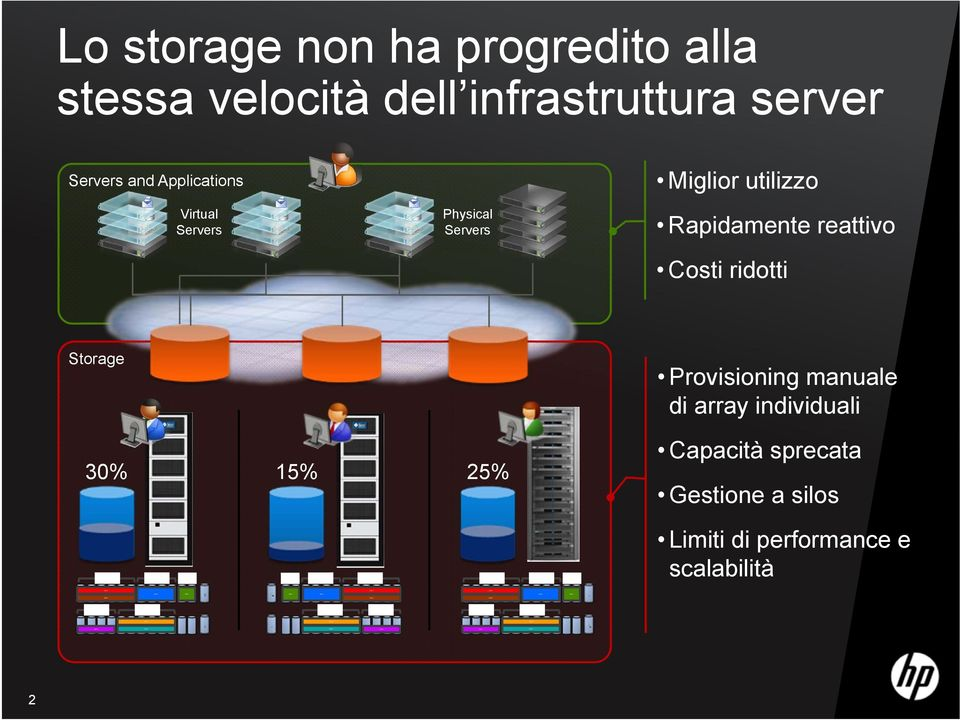 velocità dell infrastruttura server Servers and Applications Virtual Servers Physical Servers Miglior utilizzo Rapidamente reattivo Costi