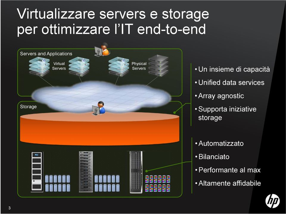 di capacità Unified data services Array agnostic Storage Supporta