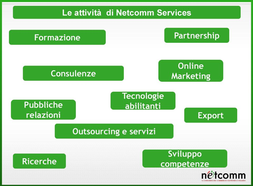 Tecnologie abilitanti Online Marketing Export