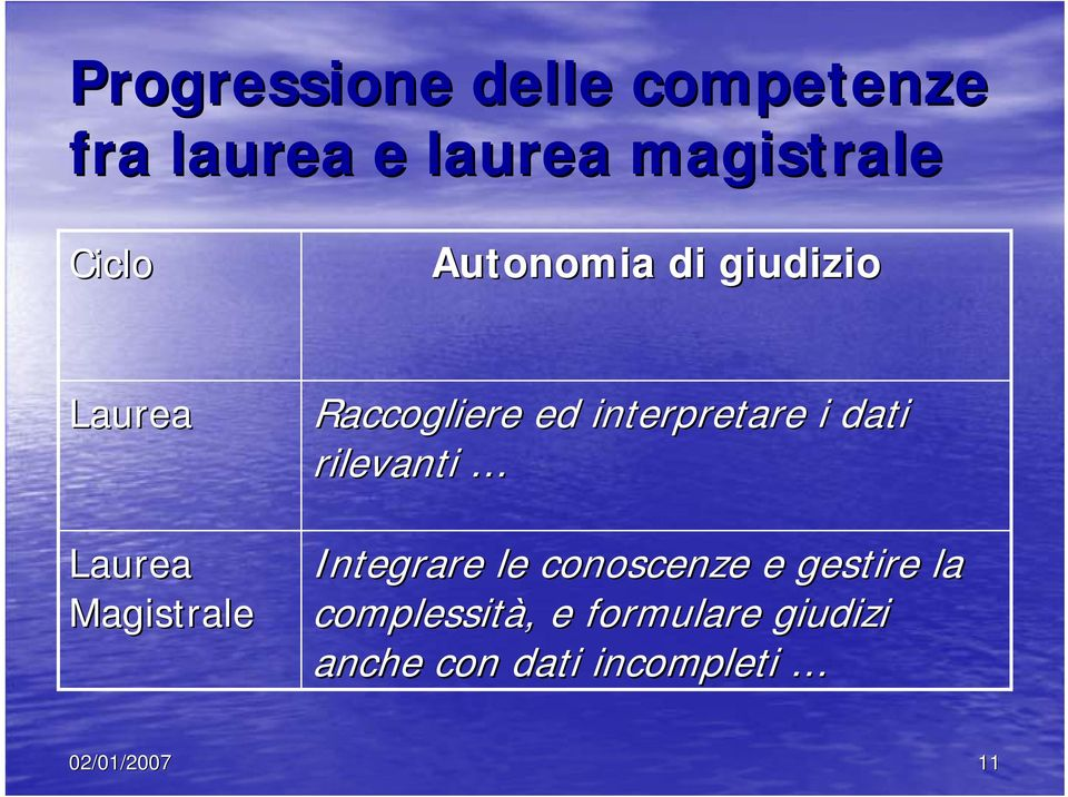 interpretare i dati rilevanti Integrare le conoscenze e gestire