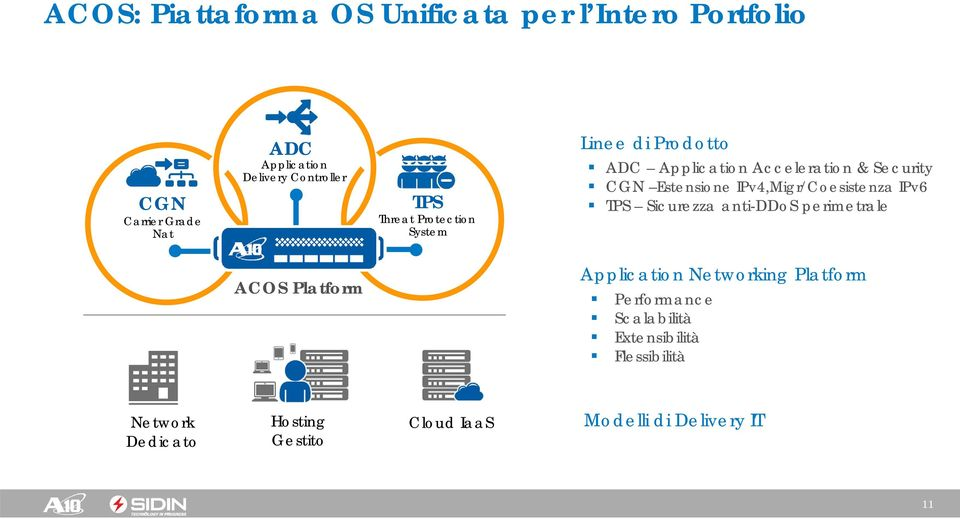 Estensione IPv4,Migr/Coesistenza IPv6 TPS Sicurezza anti-ddos perimetrale ACOS Platform Application Networking