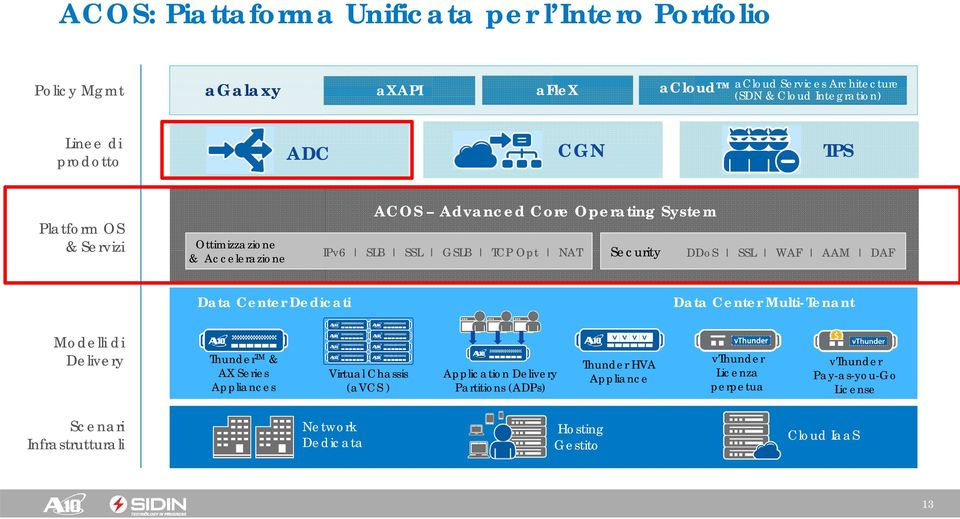 WAF AAM DAF Data Center Dedicati Data Center Multi-Tenant Modelli di Delivery Thunder TM & AX Series Appliances Virtual Chassis (avcs ) Application Delivery