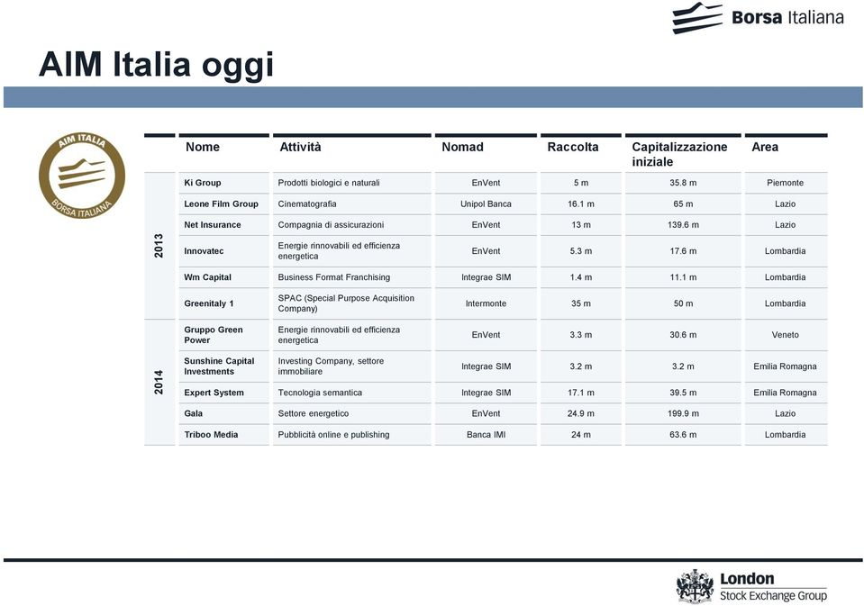 6 m Lombardia Wm Capital Business Format Franchising Integrae SIM 1.4 m 11.