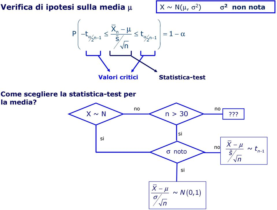 Come scegliere la statistica-test per la media?