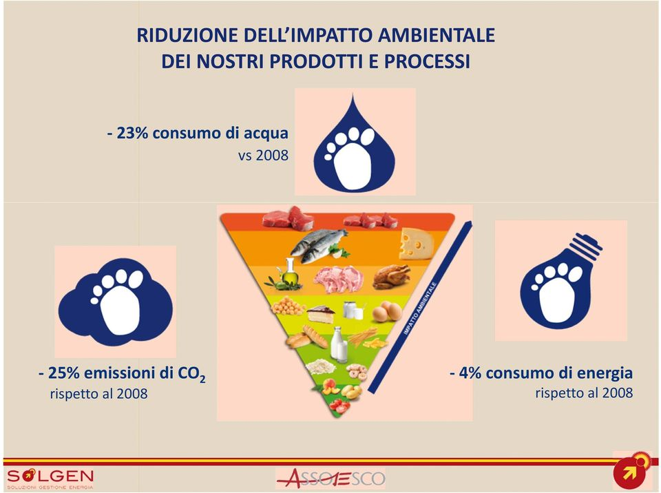 acqua vs 2008-25% emissioni di CO 2