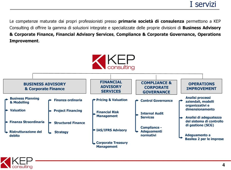 BUSINESS ADVISORY & Corporate Finance FINANCIAL ADVISORY SERVICES COMPLIANCE & CORPORATE GOVERNANCE OPERATIONS IMPROVEMENT Business Planning & Modelling Valuation Finanza Straordinaria