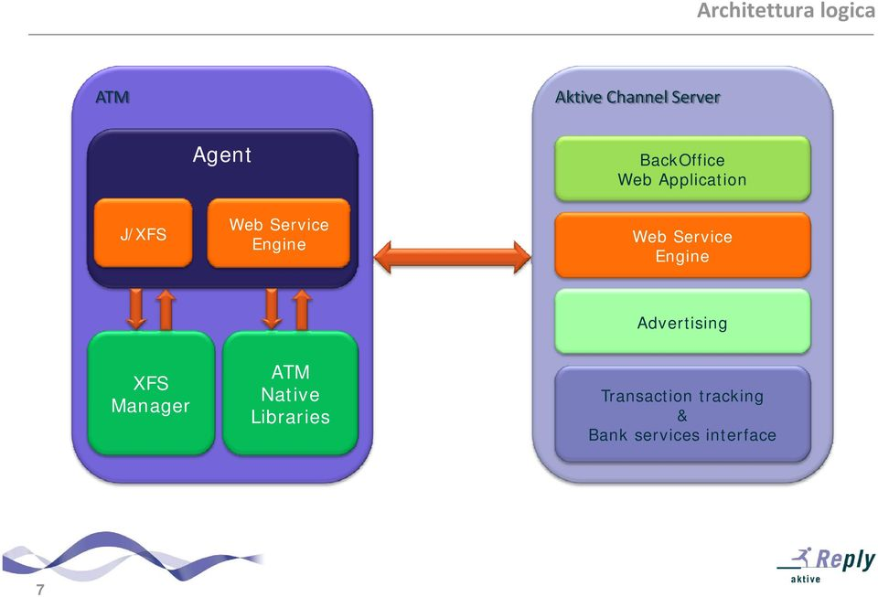 Service Engine Advertising XFS Manager ATM Native