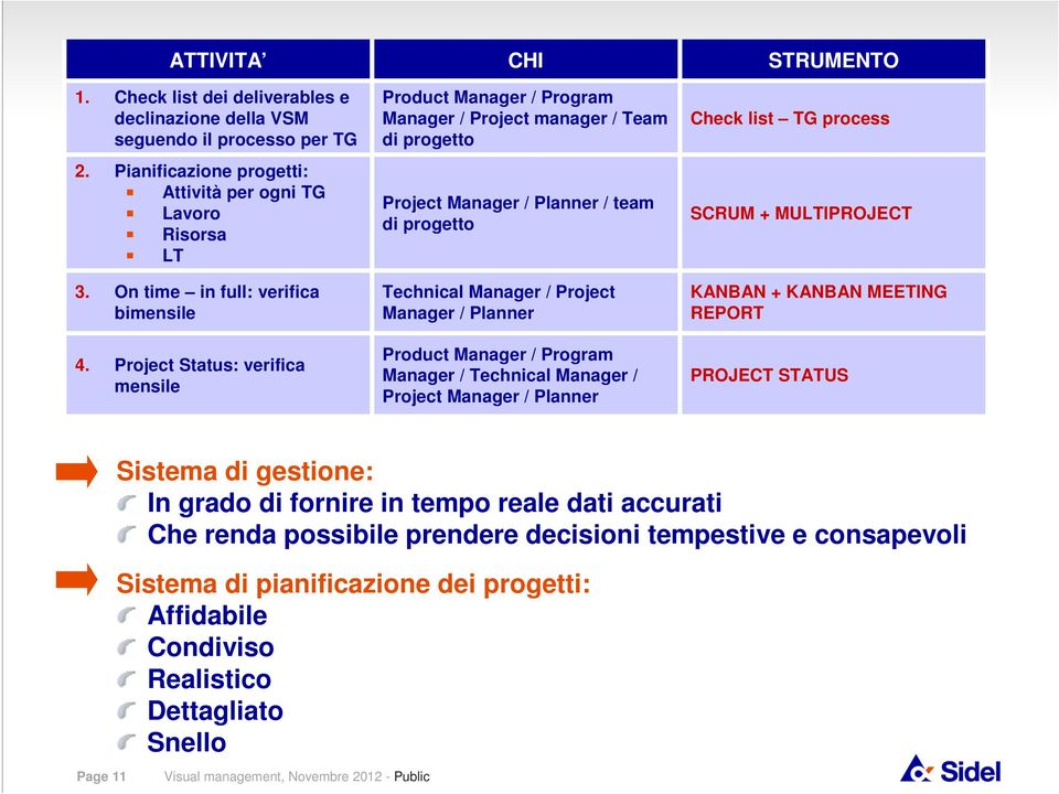 Project Status: verifica mensile CHI Product Manager / Program Manager / Project manager / Team di progetto Project Manager / Planner / team di progetto Technical Manager / Project Manager / Planner