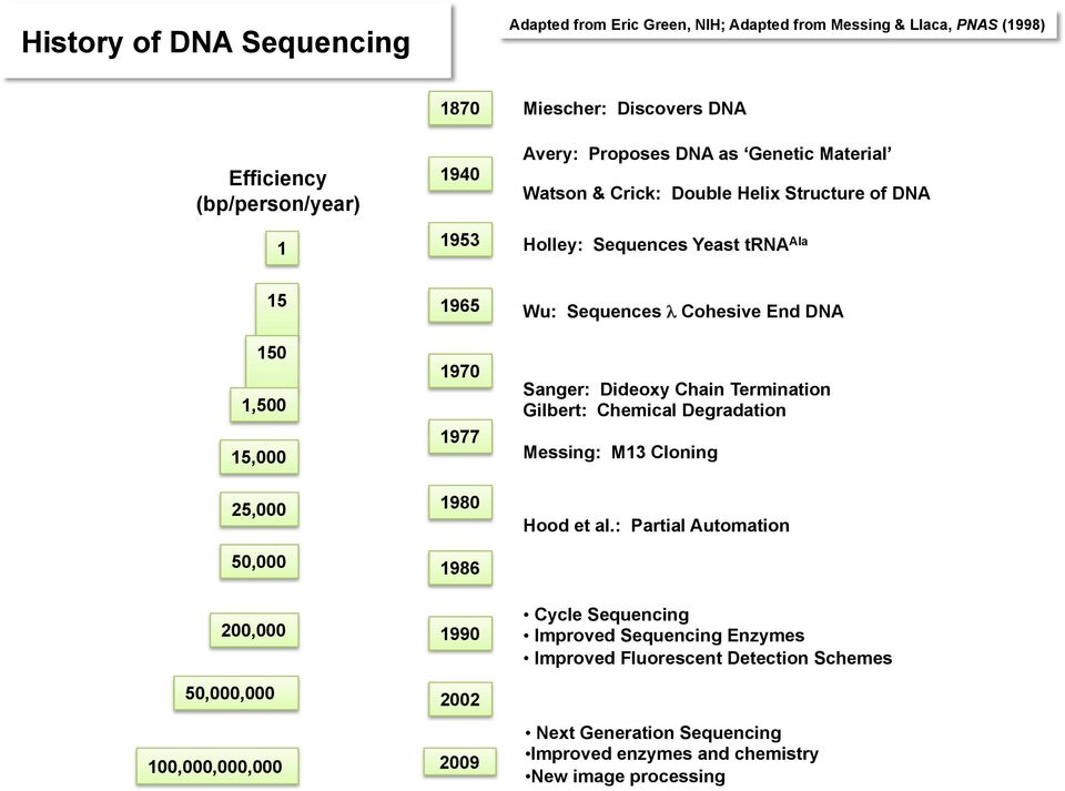 1986 1990 Wu: Sequences λ Cohesive End DNA Sanger: Dideoxy Chain Termination Gilbert: Chemical Degradation Messing: M13 Cloning Hood et al.