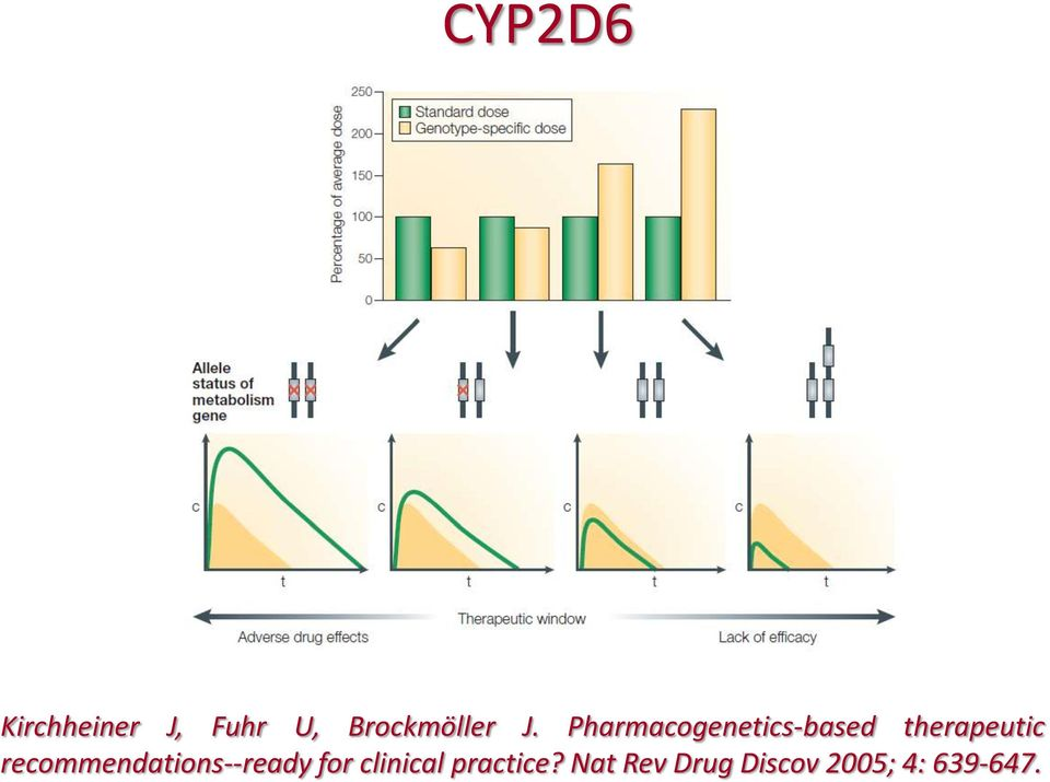 Pharmacogenetics-based therapeutic