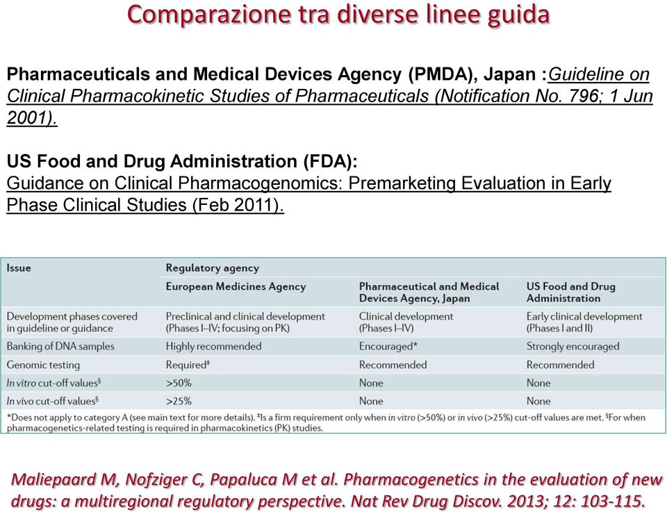 US Food and Drug Administration (FDA): Guidance on Clinical Pharmacogenomics: Premarketing Evaluation in Early Phase Clinical