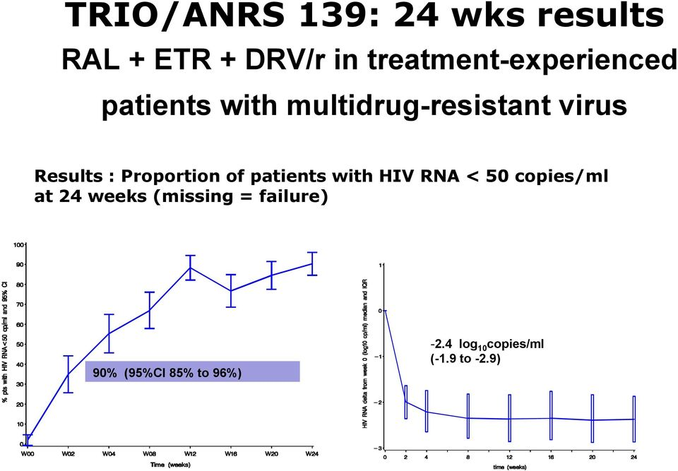 Results : Proportion of patients with HIV RNA < 50 copies/ml at 24
