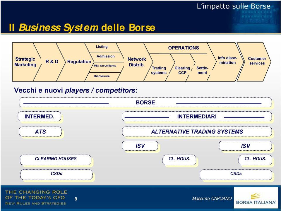 Trading systems Clearing CCP Inf disseminatin Settlement Custmer services Vecchi e nuvi players / cmpetitrs: BORSE BORSE