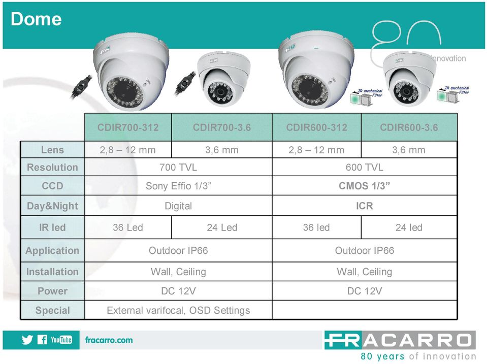 TVL CMOS 1/3 Day&Night Digital ICR IR led 36 Led 24 Led 36 led 24 led Application