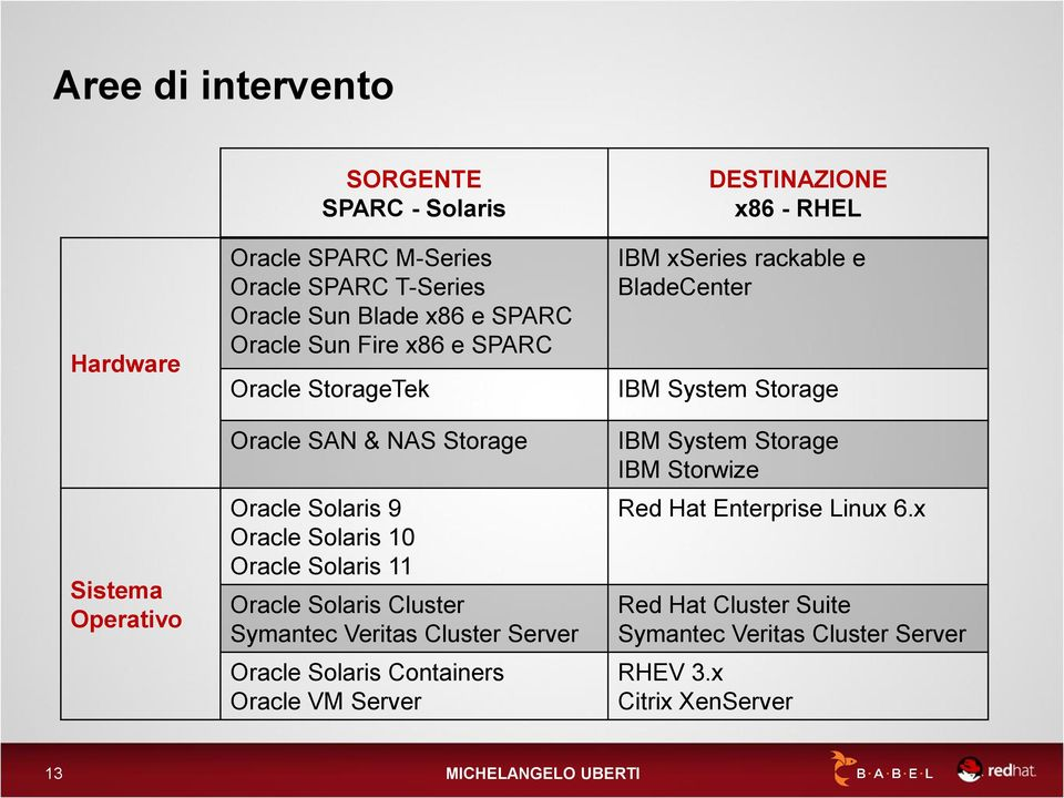 Symantec Veritas Cluster Server Oracle Solaris Containers Oracle VM Server DESTINAZIONE x86 - RHEL IBM xseries rackable e BladeCenter IBM System