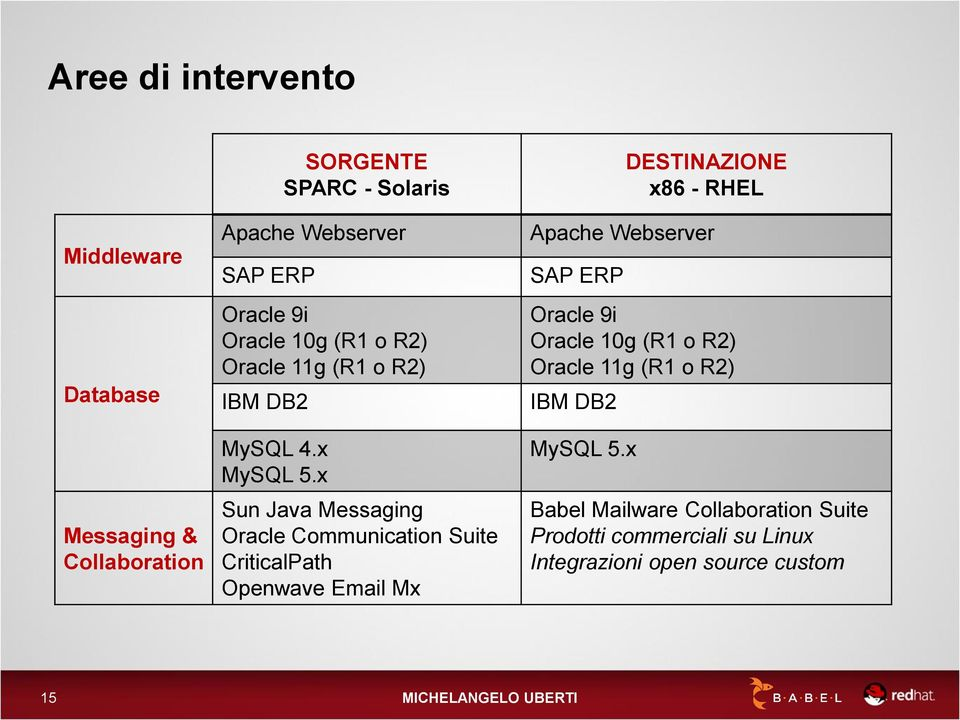 x Sun Java Messaging Oracle Communication Suite CriticalPath Openwave Email Mx DESTINAZIONE x86 - RHEL Apache Webserver