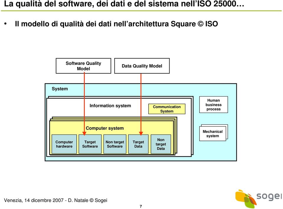 Information system Communication System Human business process Computer hardware