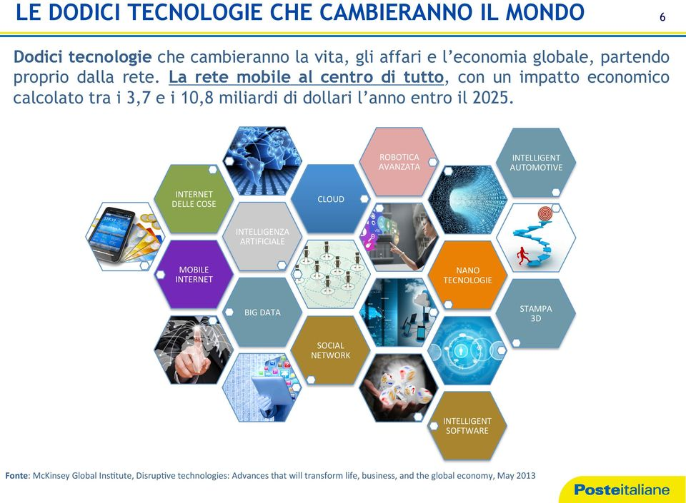 ROBOTICA' AVANZATA' INTERNET' DELLE'COSE' INTELLIGENT' AUTOMOTIVE' CLOUD' INTELLIGENZA' ARTIFICIALE' MOBILE' INTERNET' NANO' TECNOLOGIE' STAMPA''''''' 3D'