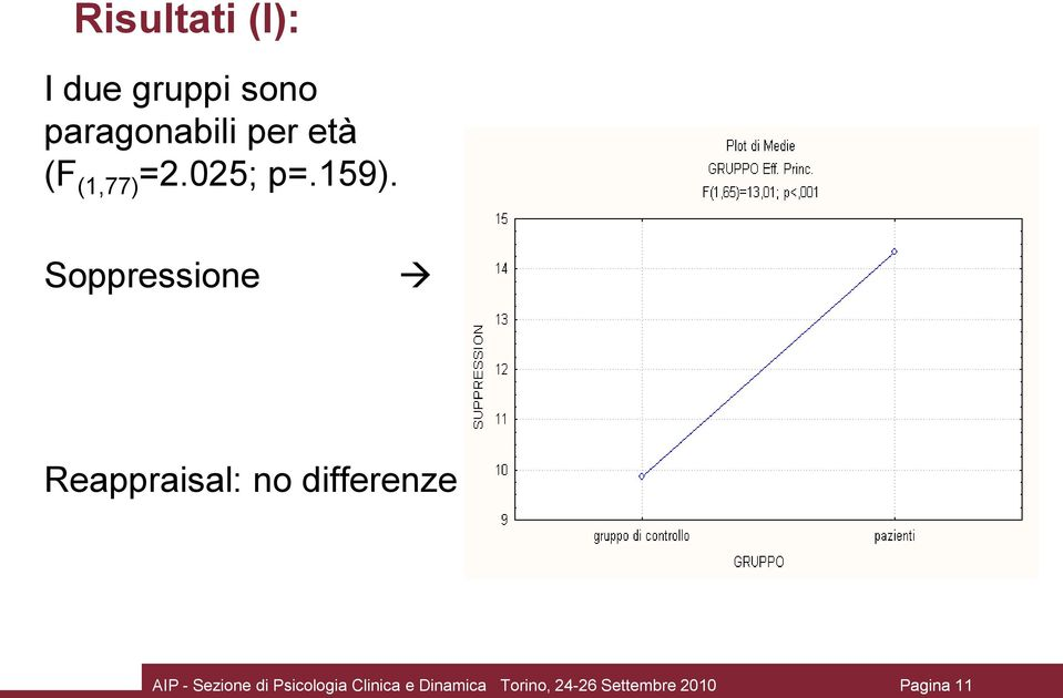 Soppressione Reappraisal: no differenze AIP -