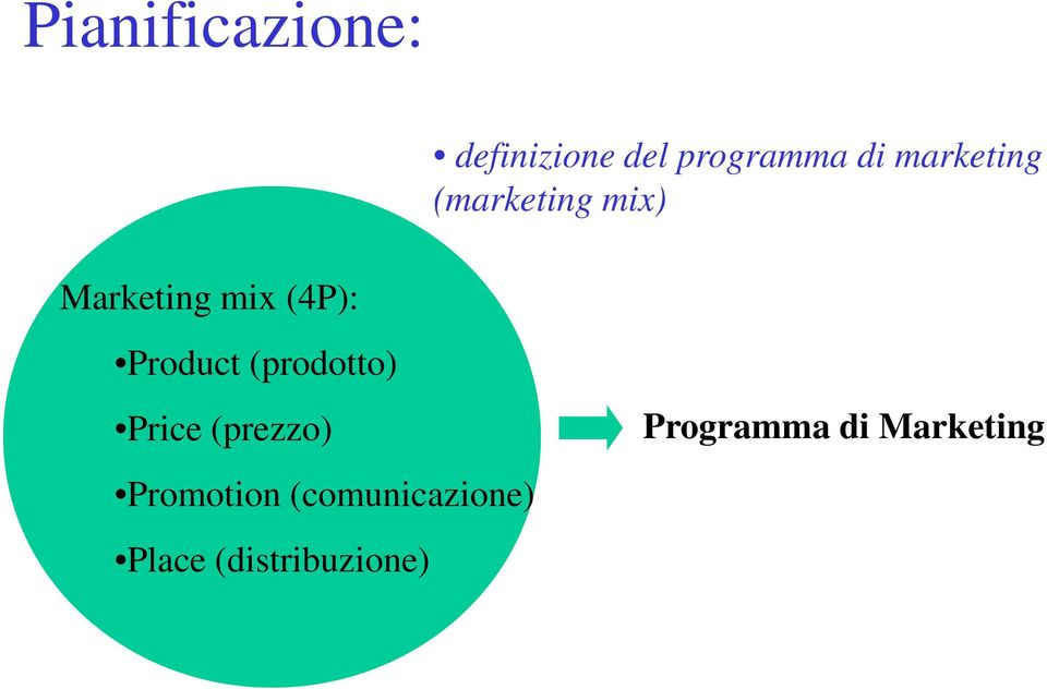 marketing (marketing mix) Product (prodotto) Price (prezzo)