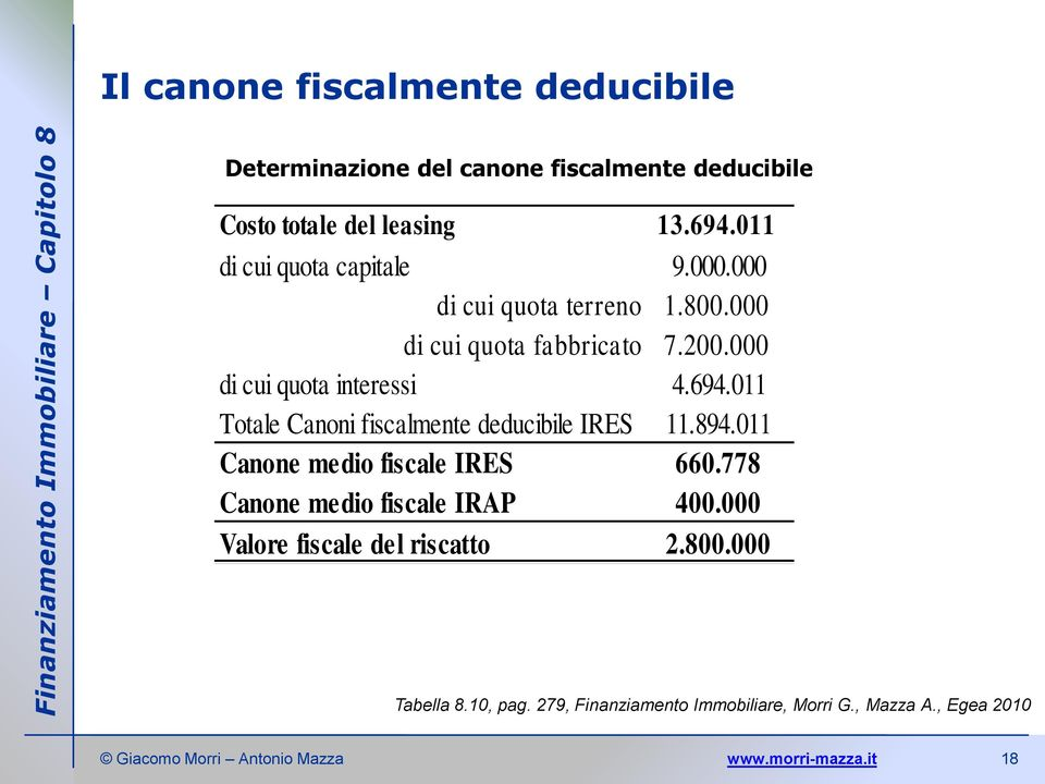 000 di cui quota interessi 4.694.011 Totale Canoni fiscalmente deducibile IRES 11.894.011 Canone medio fiscale IRES 660.