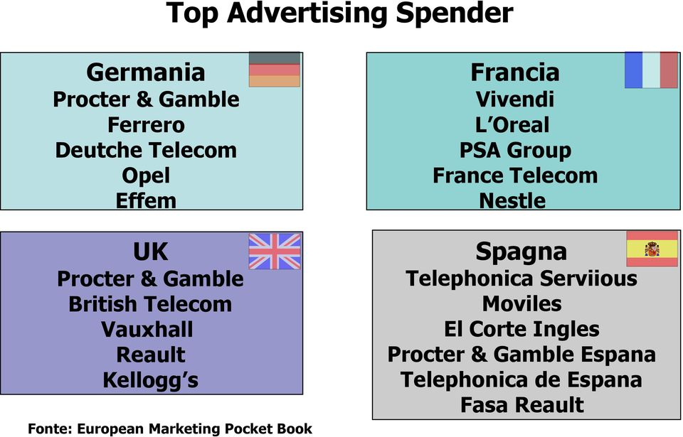 Pocket Book Francia Vivendi L Oreal PSA Group France Telecom Nestle Spagna Telephonica