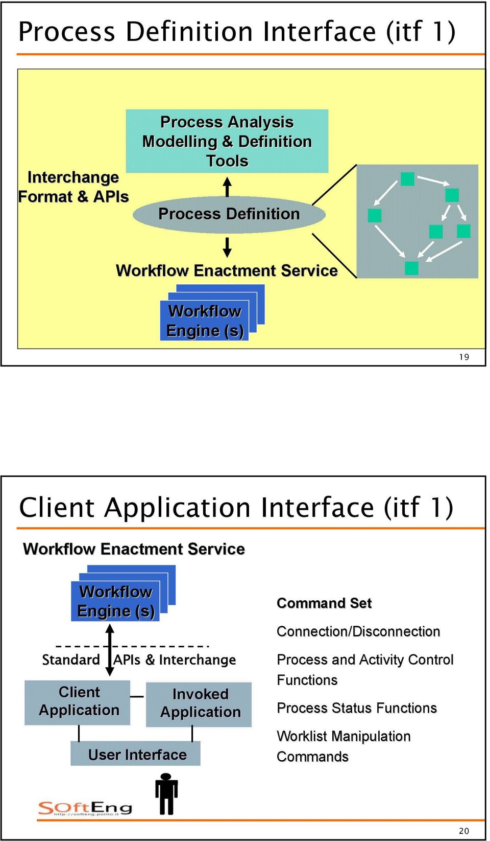 Standard APIs & Interchange Client Application User Interface Invoked Application Command Set
