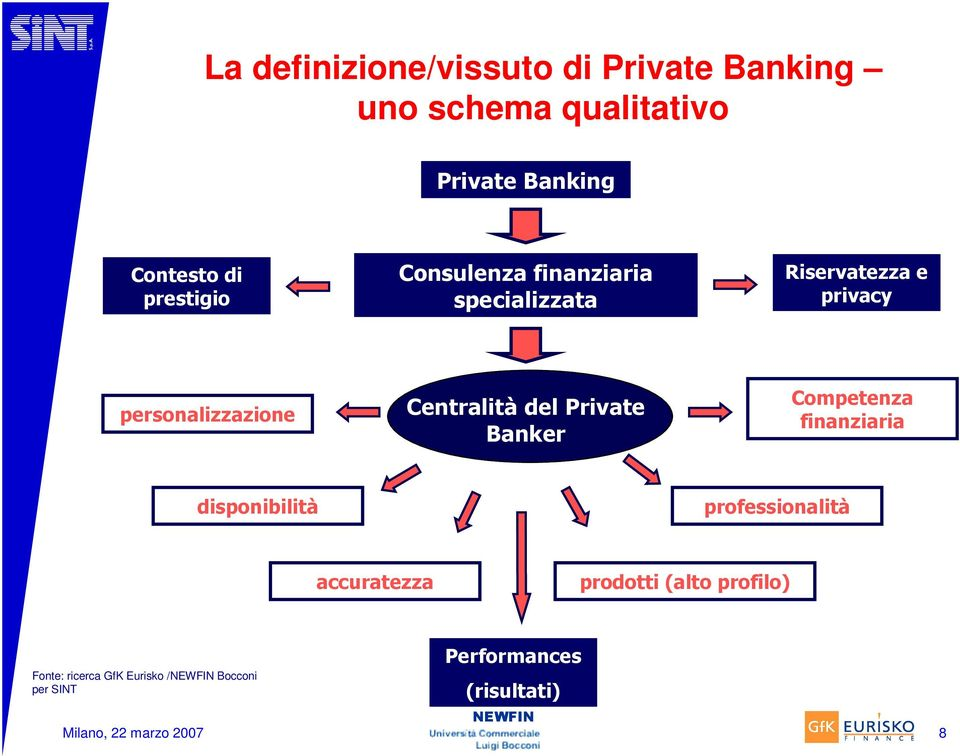 Centralità del Private Banker Competenza finanziaria disponibilità professionalità accuratezza