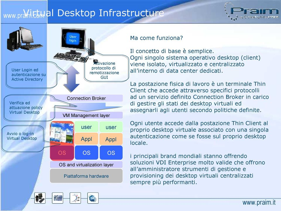 Connection Broker VM Management layer OS and virtualization layer Piattaforma hardware user Appl OS Il concetto di base è semplice.
