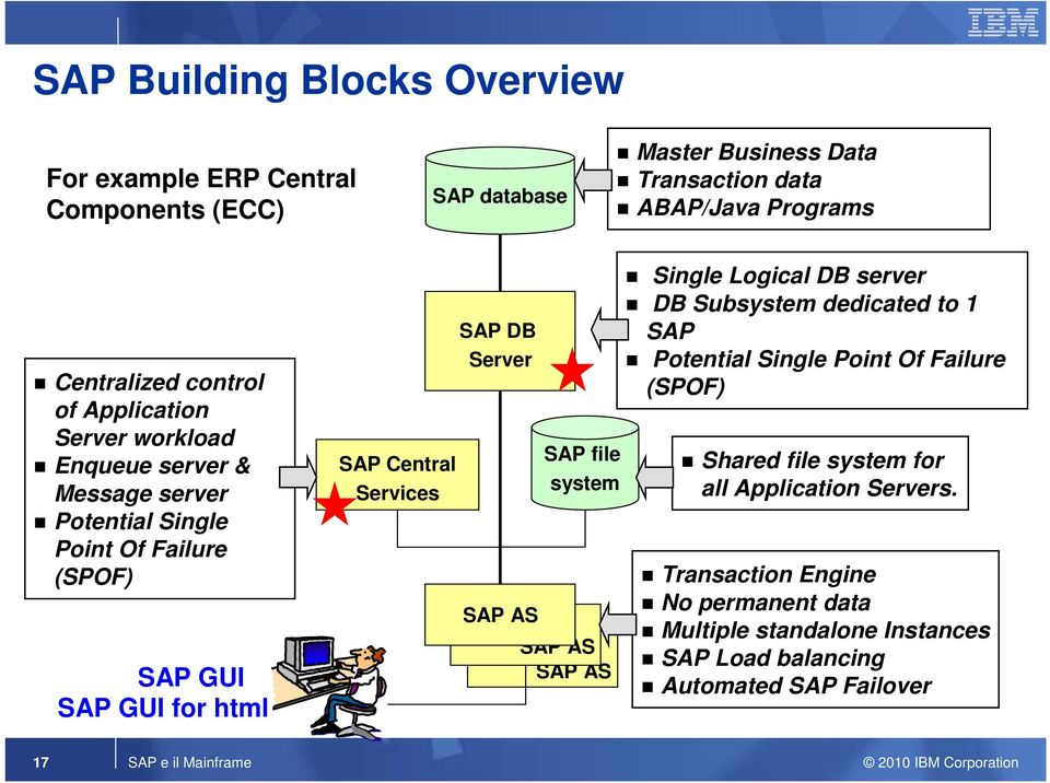 Server SAP AS SAP file system SAP AS SAP AS Single Logical DB server DB Subsystem dedicated to 1 SAP Potential Single Point Of Failure (SPOF) Shared file