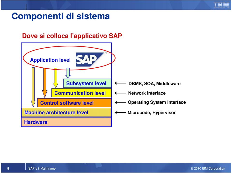 Machine architecture level DBMS, SOA, Middleware Network Interface
