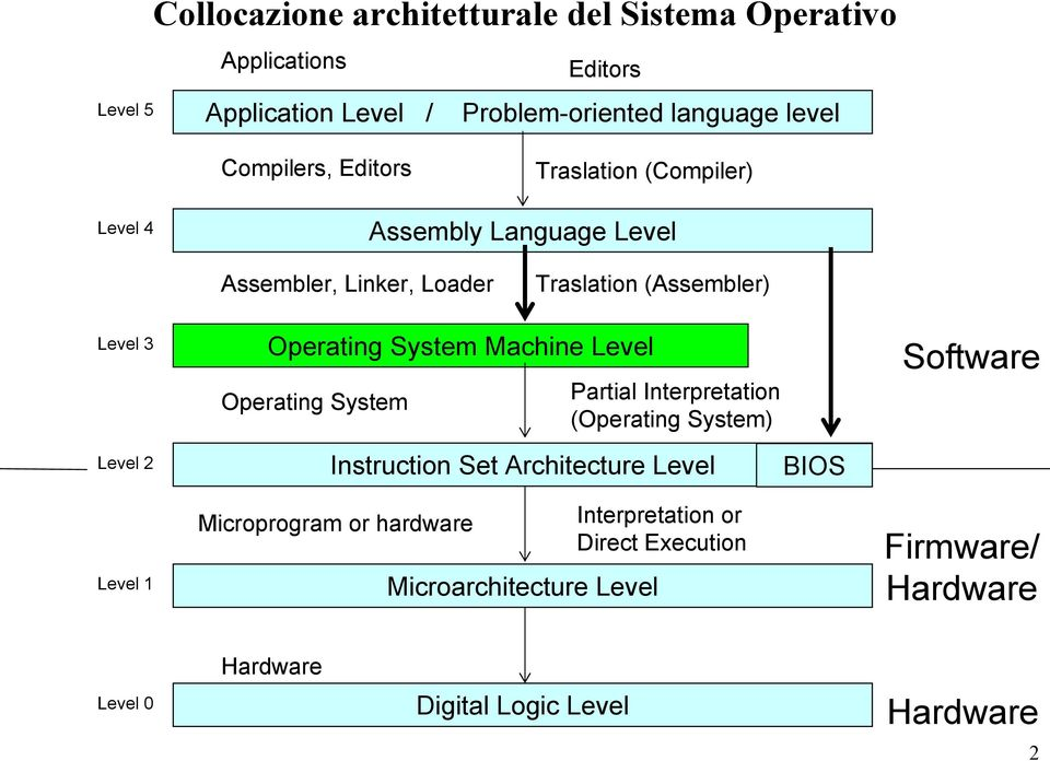 instruction set architecture level