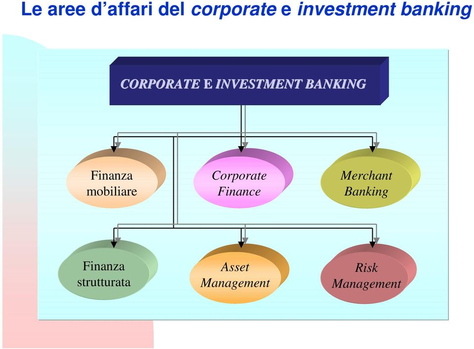 mobiliare Corporate Finance Merchant Banking