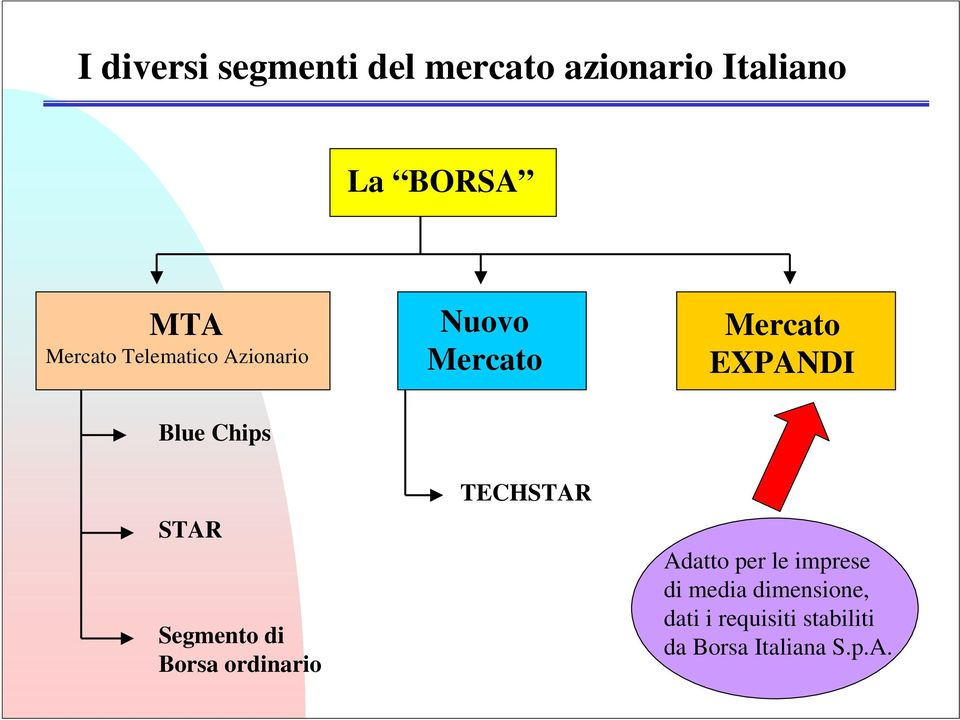 Chips STAR Segmento di Borsa ordinario TECHSTAR Adatto per le