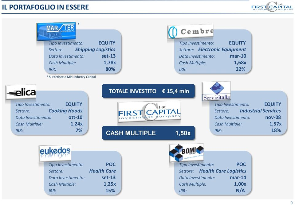 Investimento: ott-10 Cash Multiple: 1,4x IRR: 7% CASH MULTIPLE 1,50x Tipo Investimento: EQUITY Settore: Industrial Services Data Investimento: nov-08 Cash Multiple: 1,57x IRR: 18% Tipo
