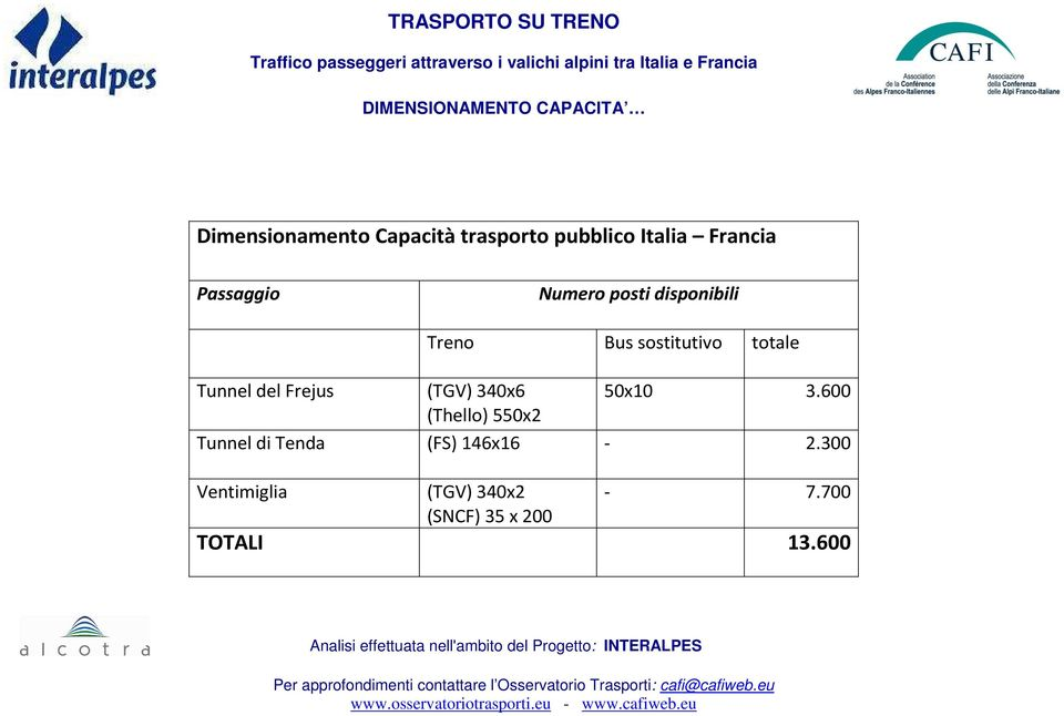 totale Tunnel del Frejus (TGV) 340x6 50x10 3.