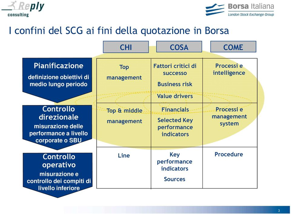 performance a livello corporate o SBU Top & middle management Financials Selected Key performance indicators Processi e management