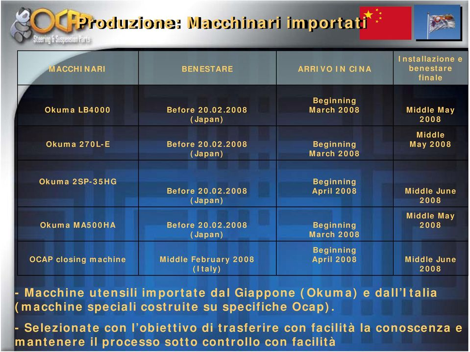 02.2008 (Japan) OCAP closing machine Middle February 2008 (Italy) Beginning March 2008 Beginning April 2008 Middle May 2008 Middle June 2008 - Macchine utensili importate dal Giappone