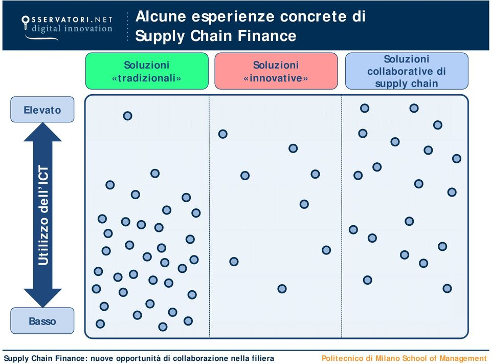 «innovative» collaborative di