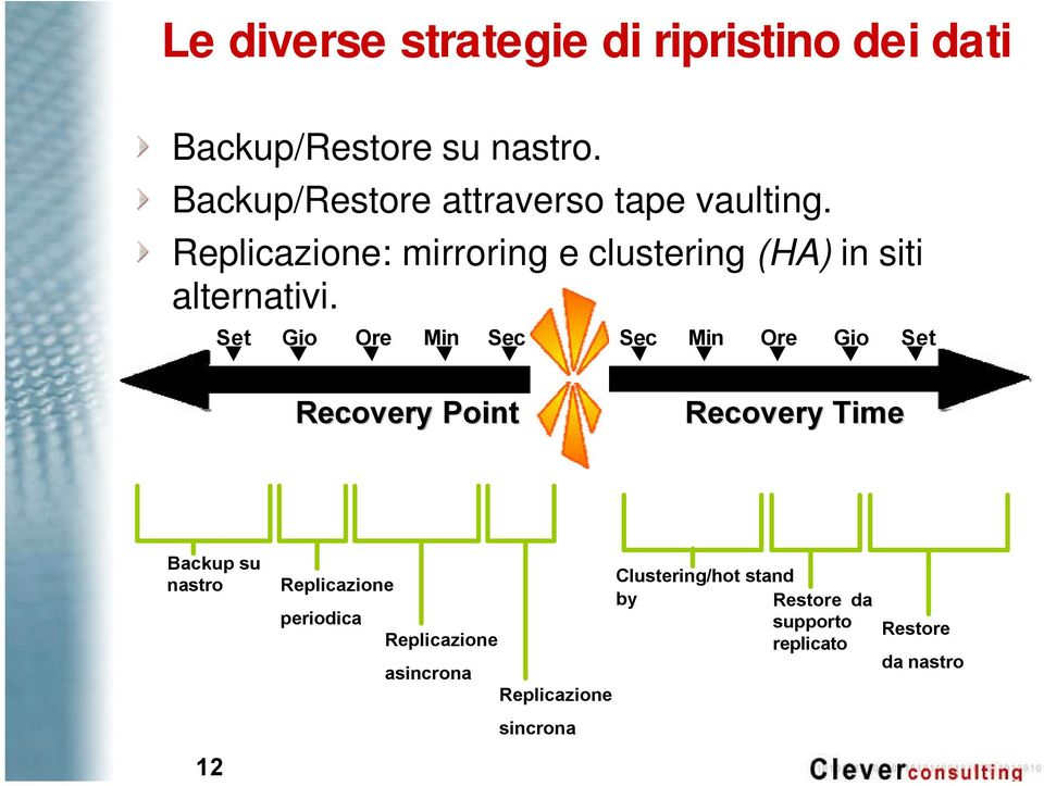 Replicazione: mirroring e clustering (HA) in siti alternativi.