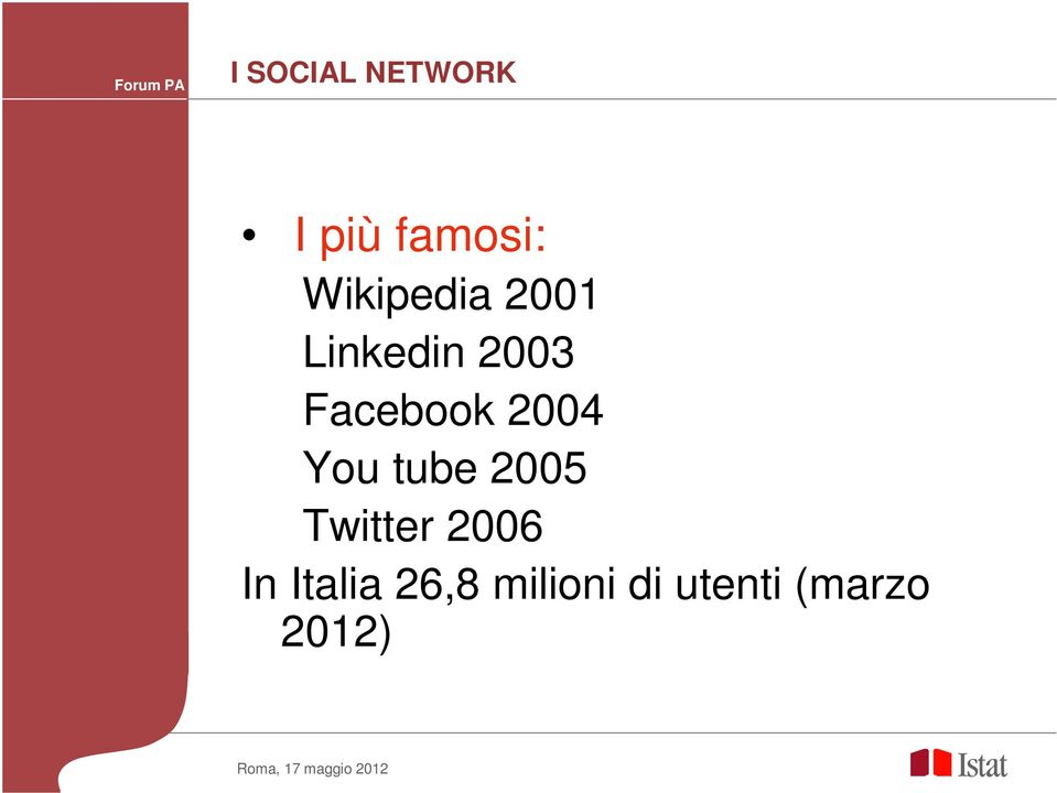 Facebook 2004 You tube 2005 Twitter
