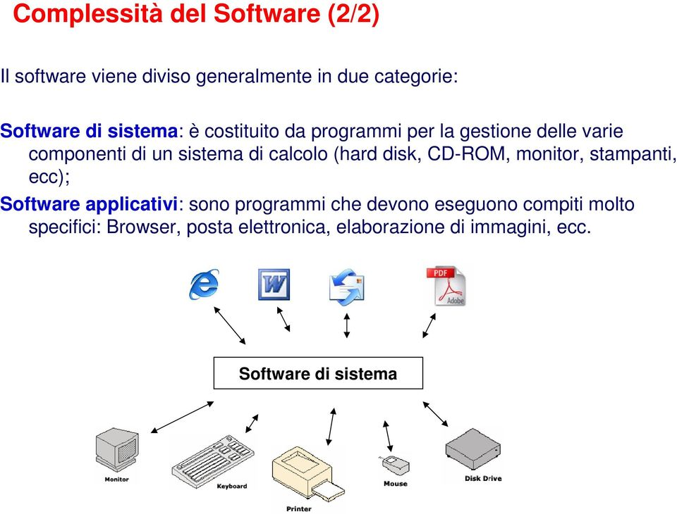 (hard disk, CD-ROM, monitor, stampanti, ecc); Software applicativi: sono programmi che devono