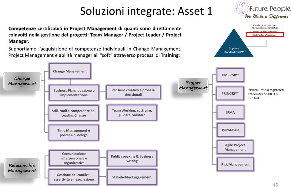 Plan: ideazione e implementazione Pensiero creativo e processi decisionali Project Management PMI-PMP PRINCE2 * *PRINCE2 is a registered trademark of AXELOS Limited.