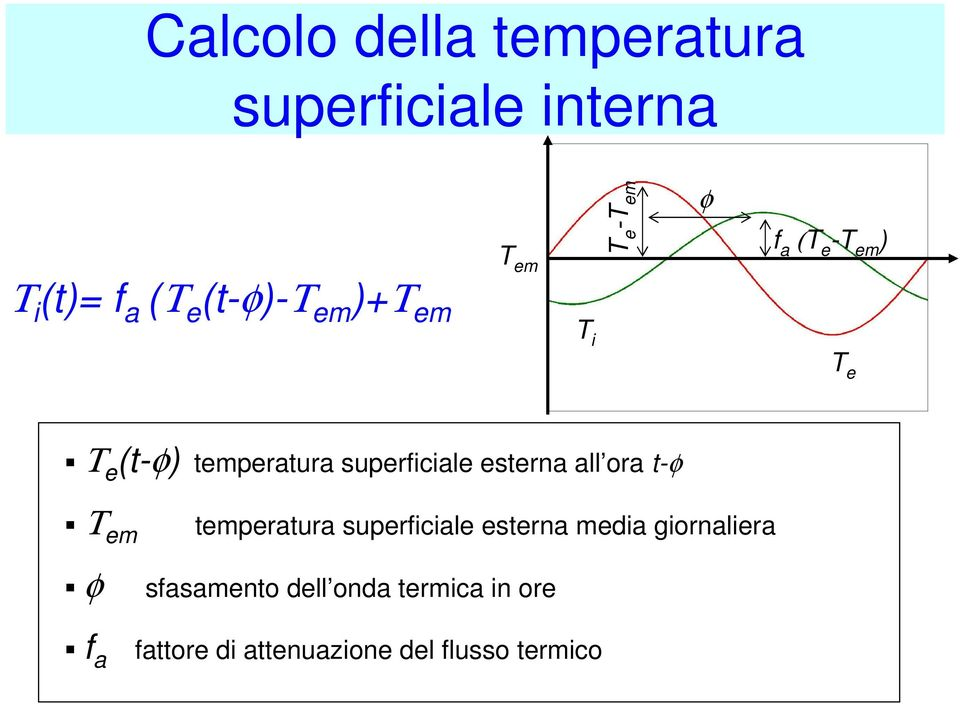 superficiale esterna all ora t-φ Τ em φ temperatura superficiale esterna media