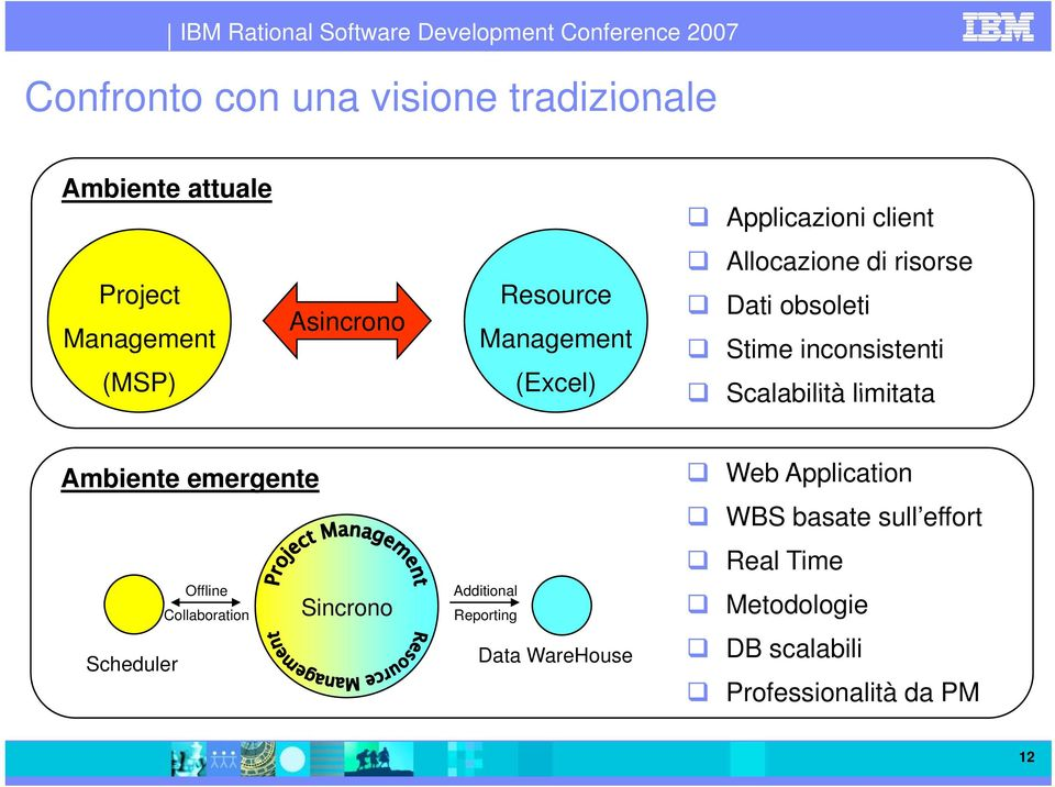Scalabilità limitata Ambiente emergente Scheduler Offline Collaboration Sincrono Additional Reporting