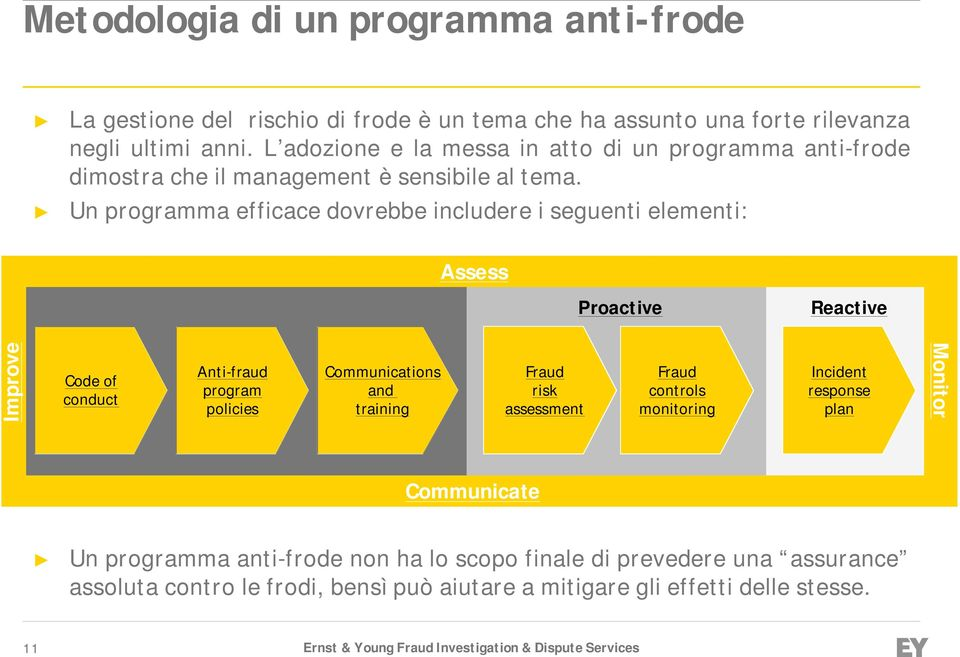 Un programma efficace dovrebbe includere i seguenti elementi: Assess Setting the proper tone Proactive Reactive Improve Code of conduct Anti-fraud program policies